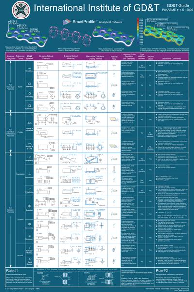 GD&T Chart