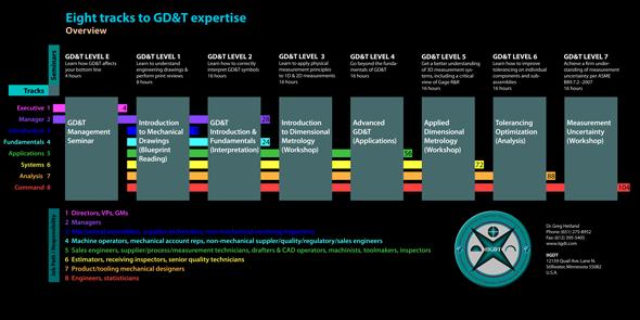 Nine Tracks of GD&T Expertise