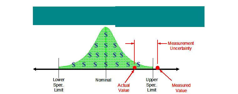 Understanding the Economic Benefits of Measurement Uncertainty