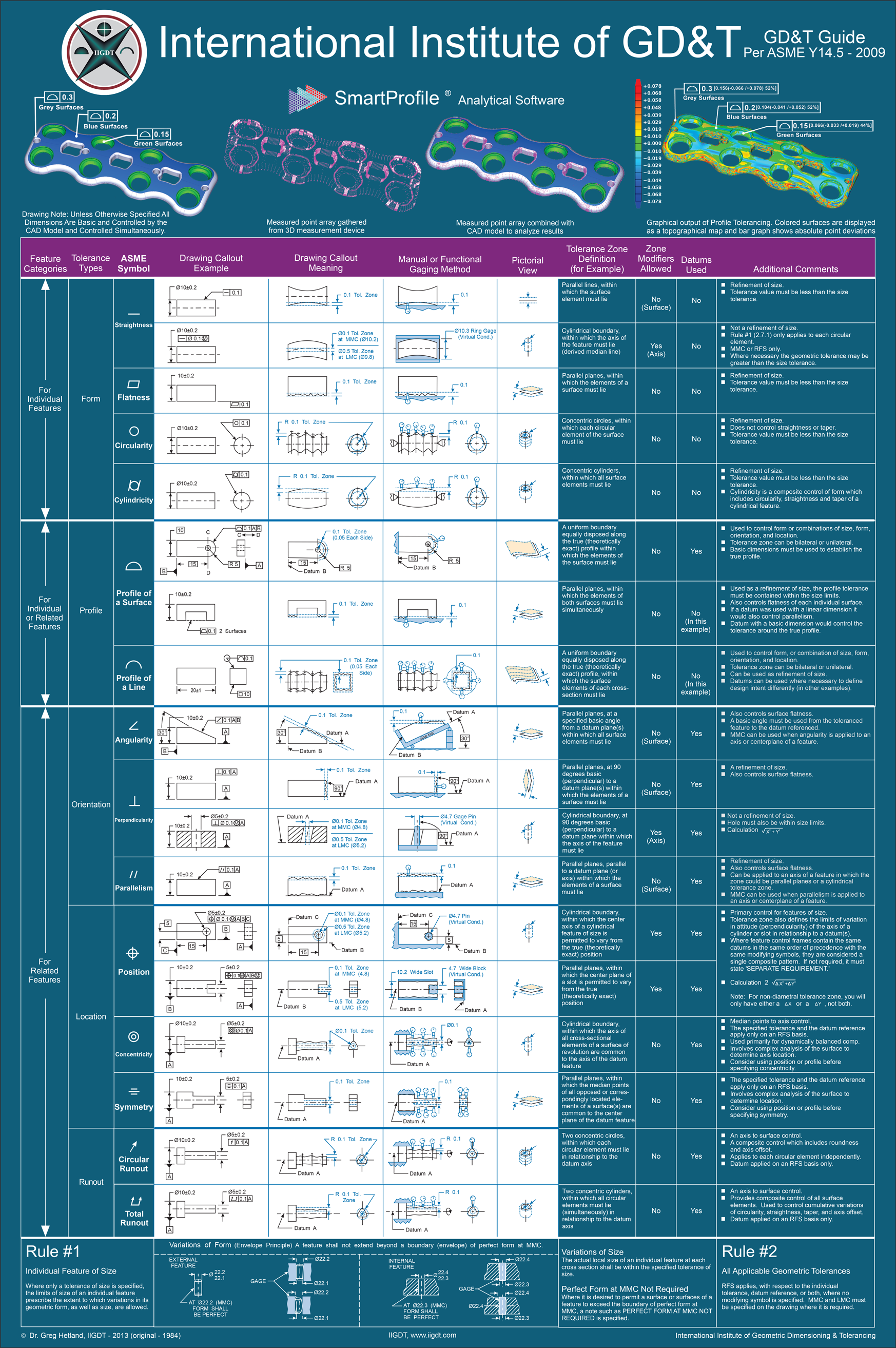 Gdt reference chart asme y145 2009 gdt symbols the new gdt chart illustrating the geometric symbols referenced in the asme y145m 2009 dimensioning and tolerancing buycottarizona Image collections