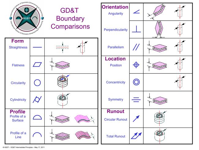 Gdt Introduction Fundamental Principlescourse Outline